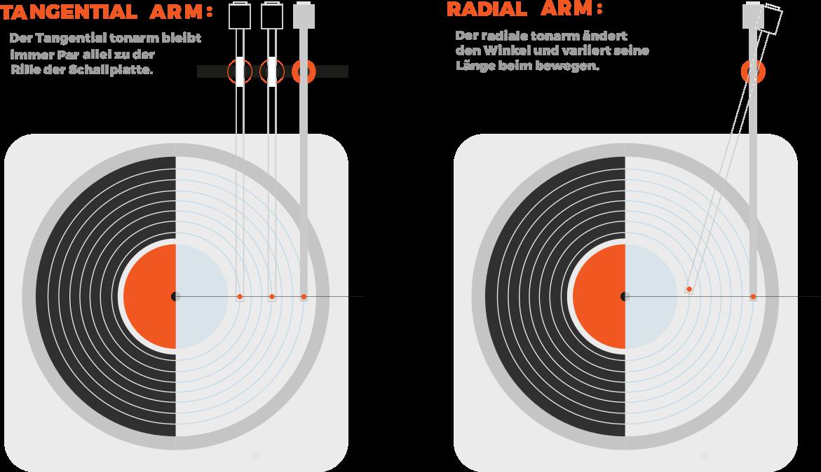 Infografik:der Unterschied zwischen Radial- und Tangentialtonarm